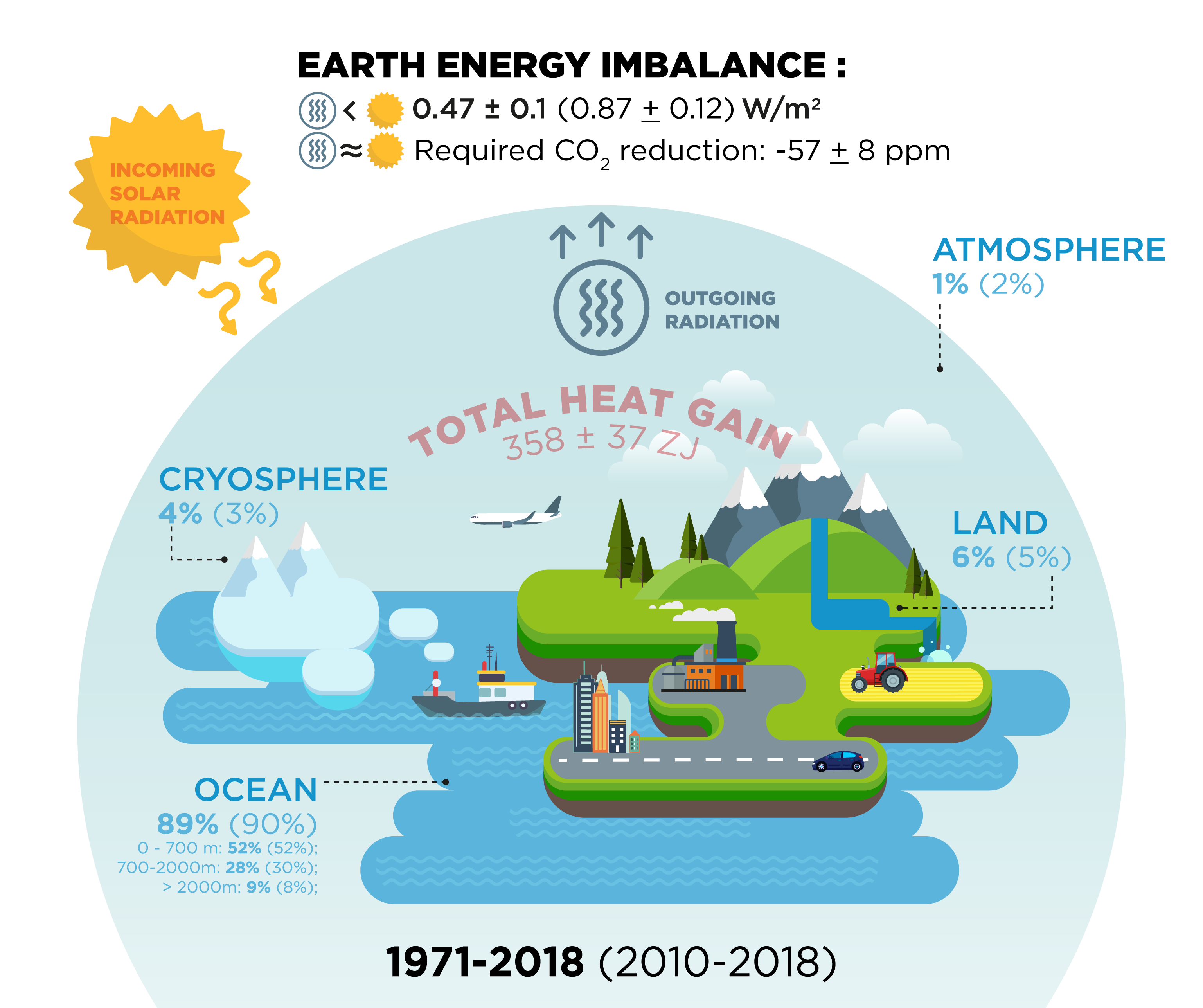 Earth Energy Imbalance