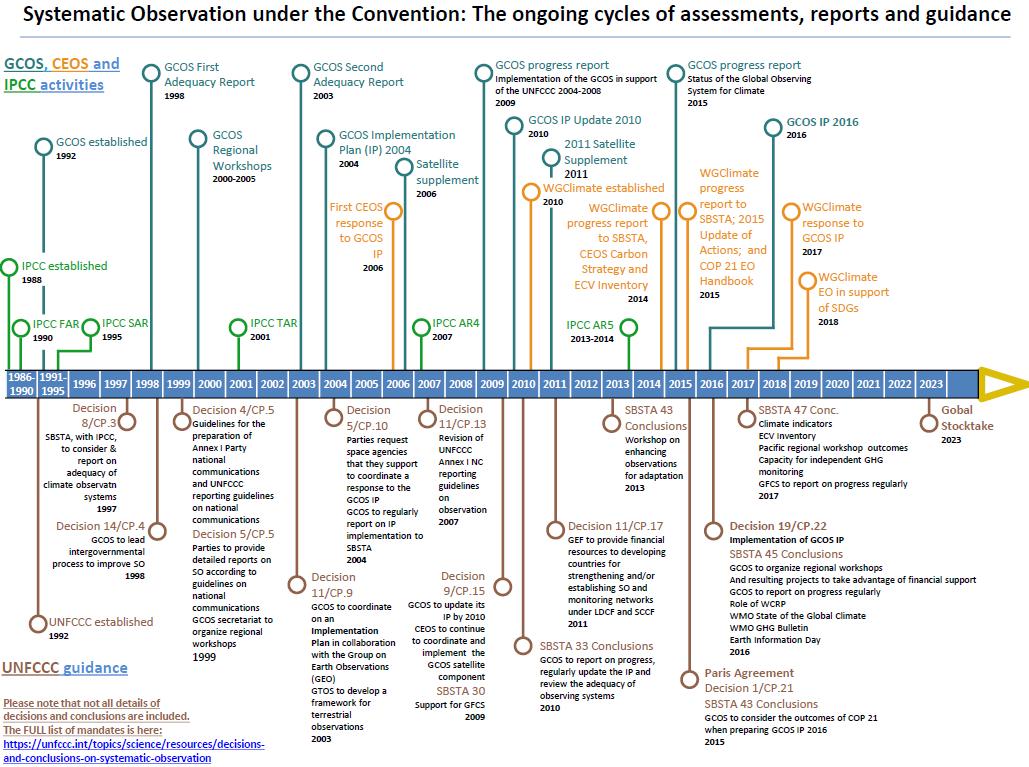 UNFCCC timeline