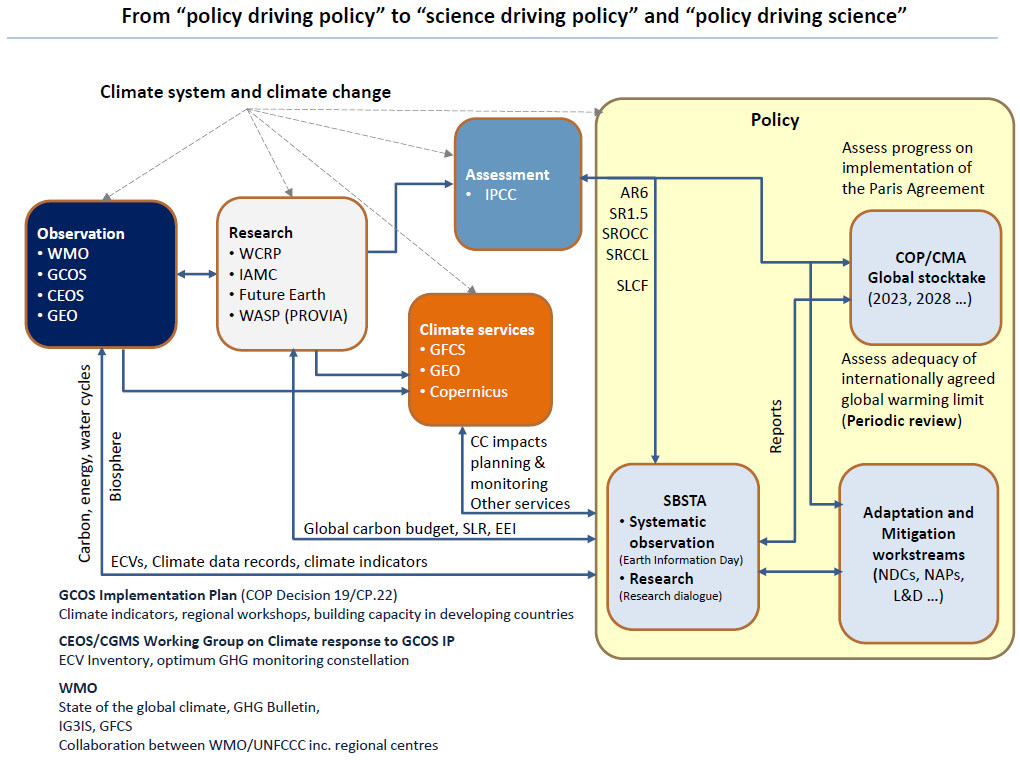Policy Driving Science and vice versa