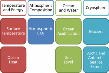 Global Climate Indicators