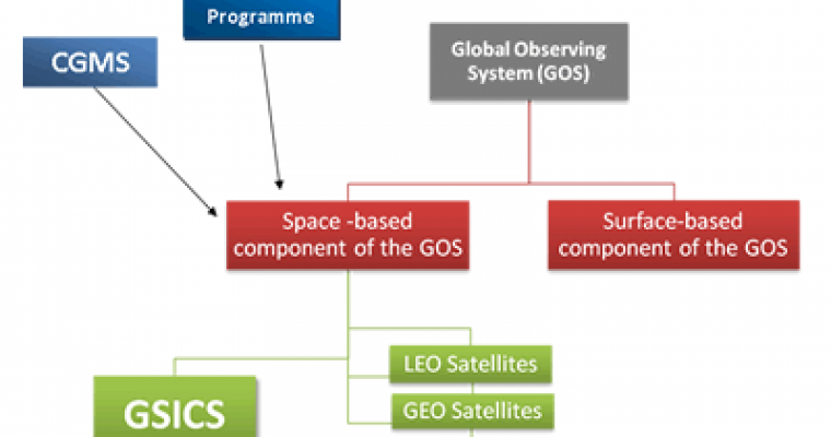 GSICS in the Global Observing System