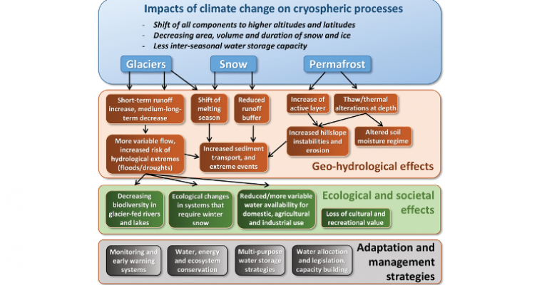 Climate change impacts and process linkages within the mountains