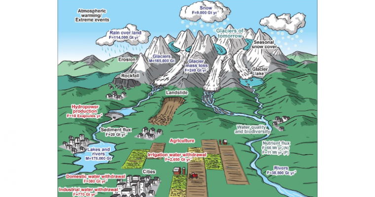 Schematic view of mountain system and processes, Huss et al, Toward mountains without permanent snow and ice, Volume: 5, Issue: 5, Pages: 418-435, , DOI: (10.1002/2016EF000514)